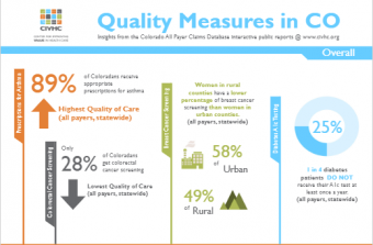 Data on quality of care in Colorado